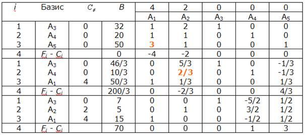 калькулятор решения симплекс методом онлайн